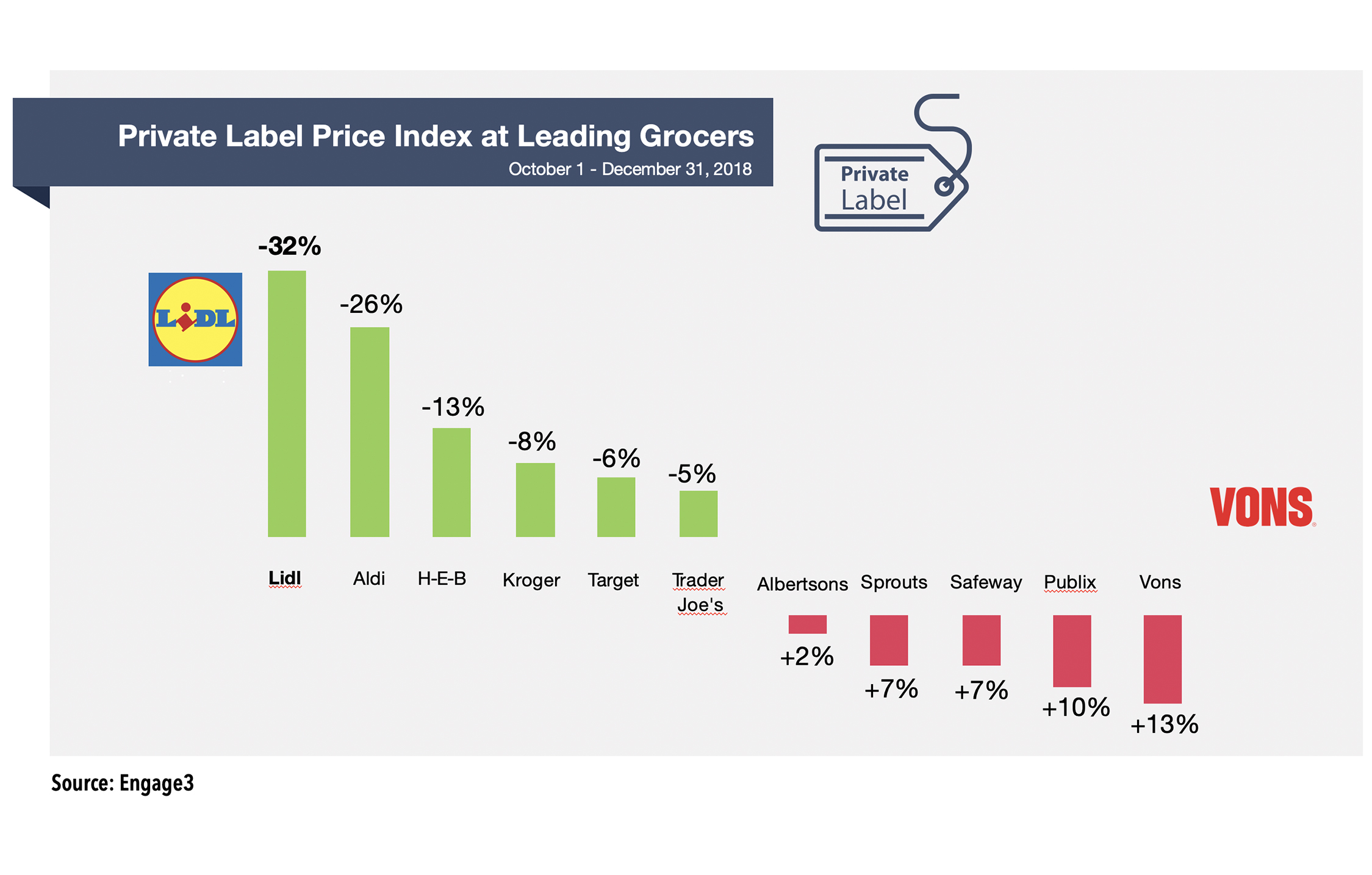 Engage3 Q4 2018 Pricing Report: Lidl Led in Private Labels