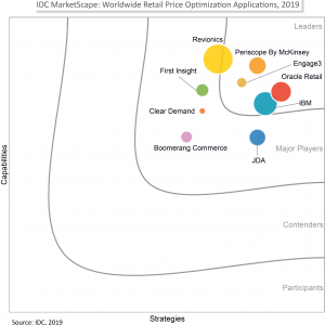 IDC Positions Engage3 as a Leader in Marketscape Report on Retail Price Optimization 2019